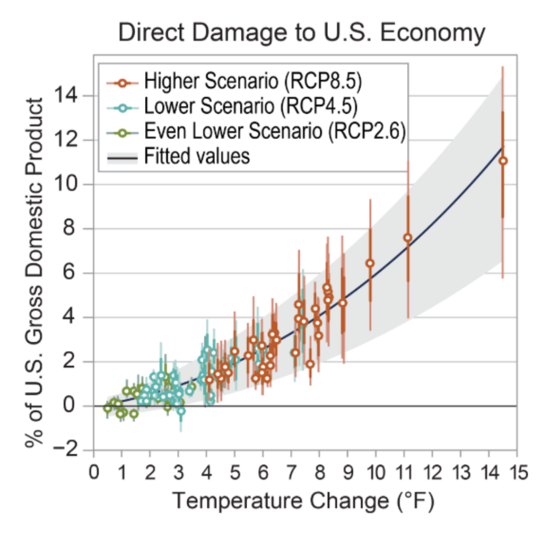 National Climate Assessment Economic Damage
