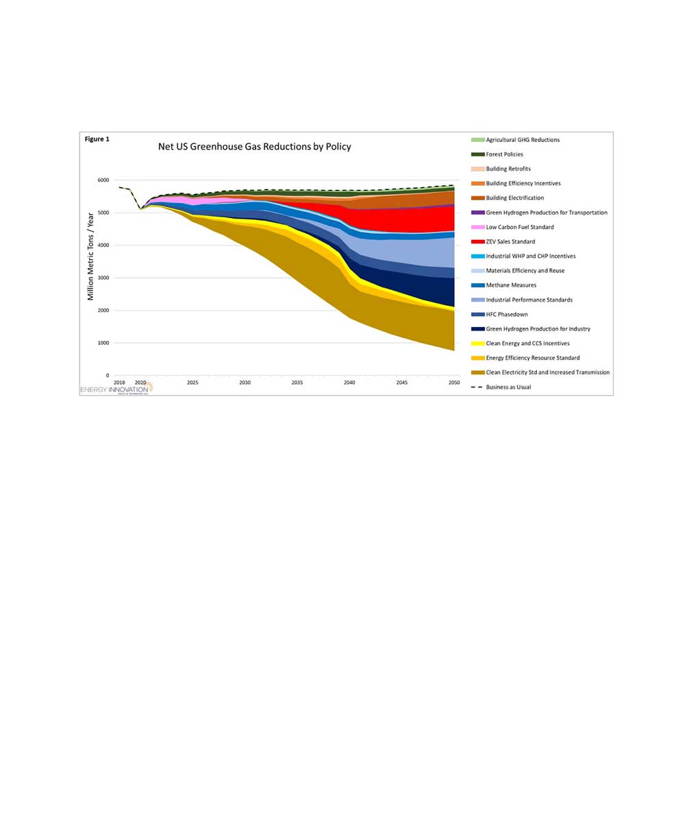 Graph: Net US Greenhouse Gas Reductions by Policy